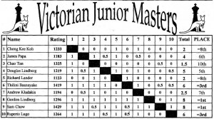 Vic Junior chess masters